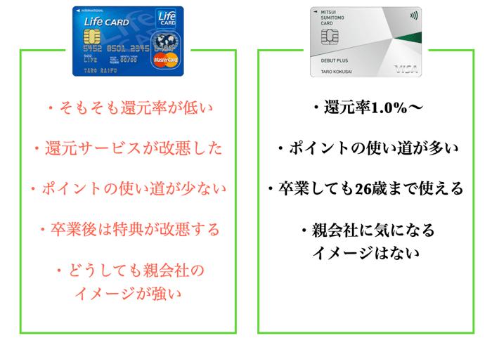 ライフカードと三井住友カードを比較