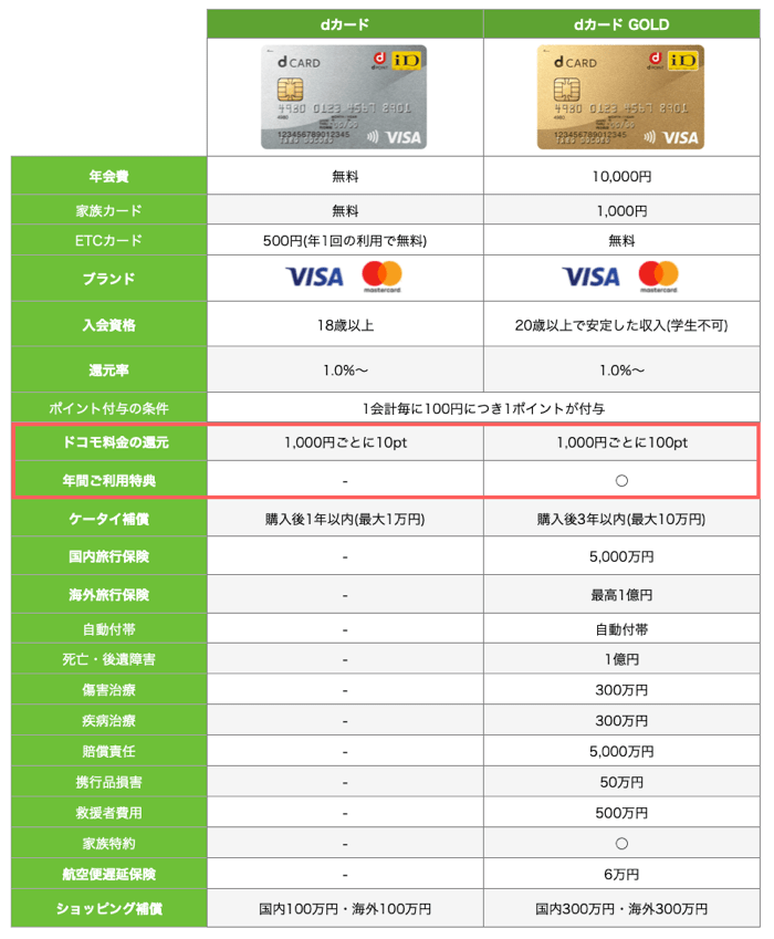 dカードとdカード GOLDを比較