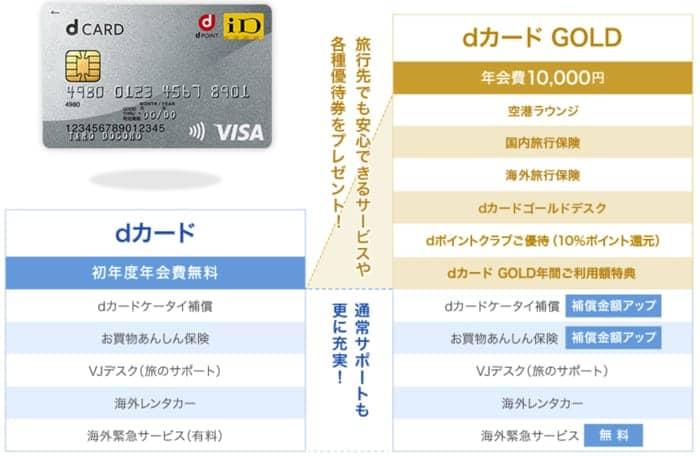 dカードゴールドとdカードを比較
