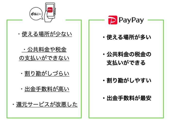 d払いとPayPayを比較