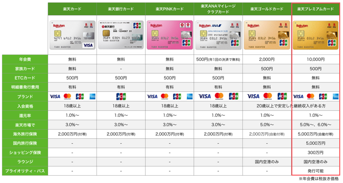 ゴールドカード131種類を比較