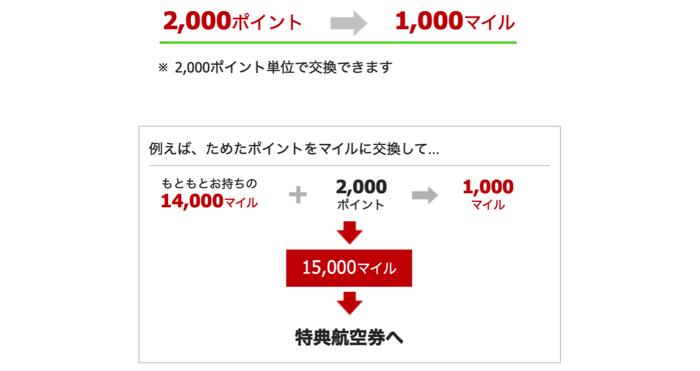TOKYU POINTのマイル交換レート