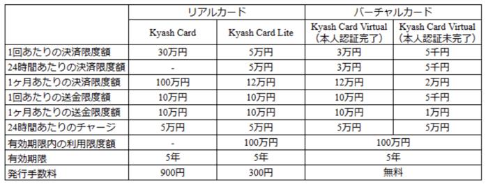 kyashの利用限度額