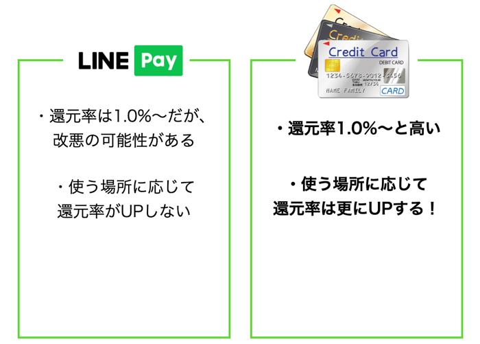 LINE Payとクレジットカードを比較