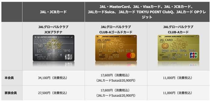 JGCのクレジットカード