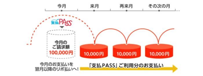 支払PASSの詳細