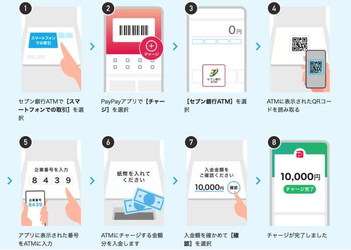 セブン銀行ATMでチャージする方法
