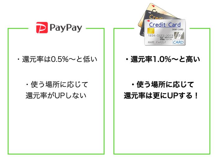 PayPayよりクレジットカードの方がお得