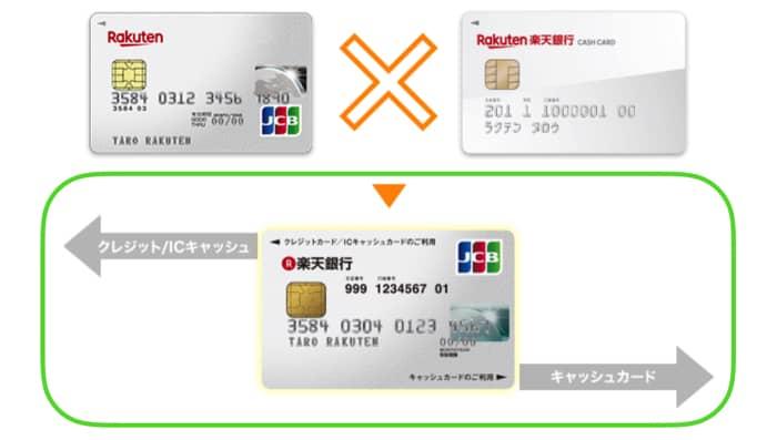 楽天銀行カードの仕組み