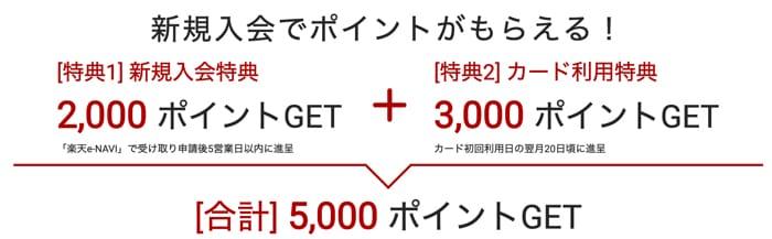 5,000円分の楽天ポイントを受け取るステップ