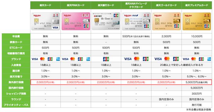 旅行保険の内容で比較