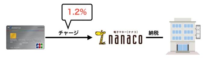 nanacoチャージで得する方法