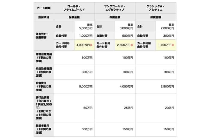 三井住友カードの旅行保険の内容