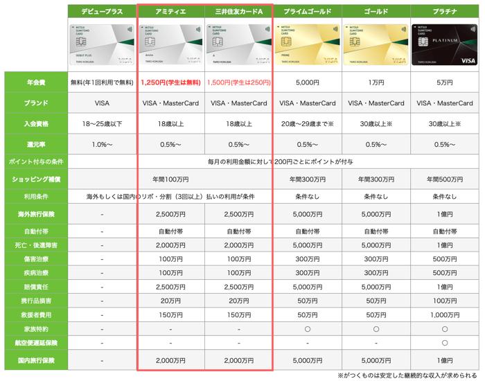 三井住友カードの全種類を徹底比較