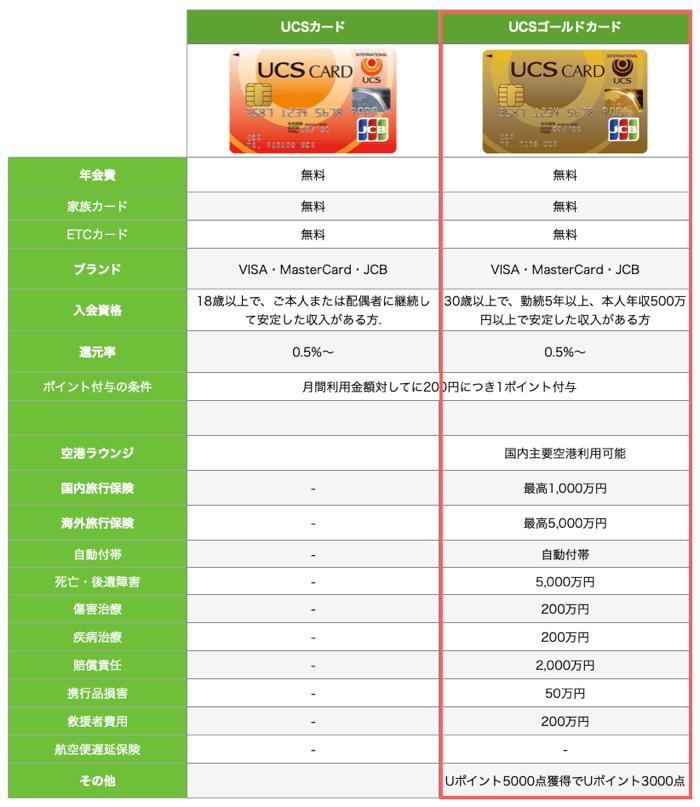 UCSカードとUCSゴールドカードを比較