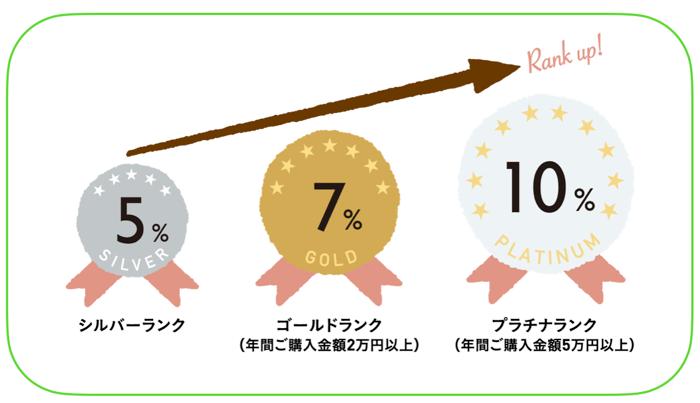 ランクアップ制度の詳細