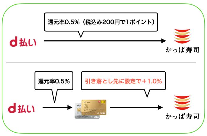 d払いの還元率