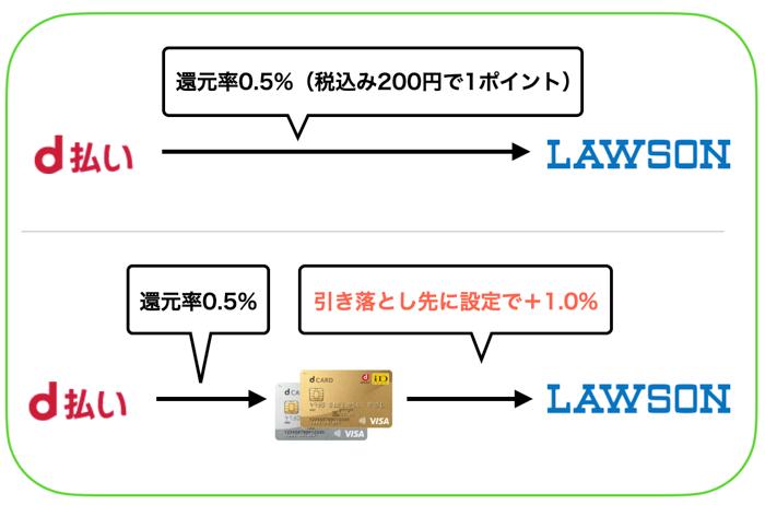 d払いの使い方と還元率