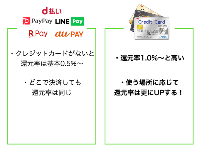 サンマルクの支払い方法を比較
