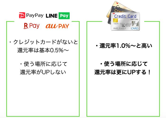 魚べいの支払い方法を比較