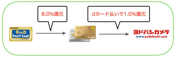 dカードを使ったお得な決済方法