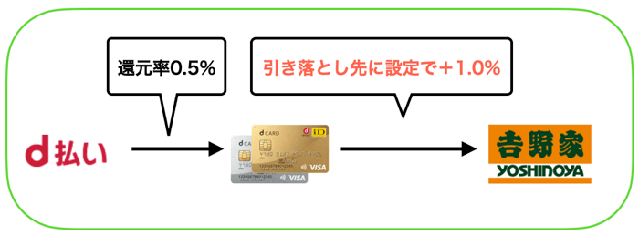 吉野家の支払い方法を比較