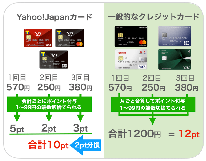 ヤフージャパンカードの還元の仕組み