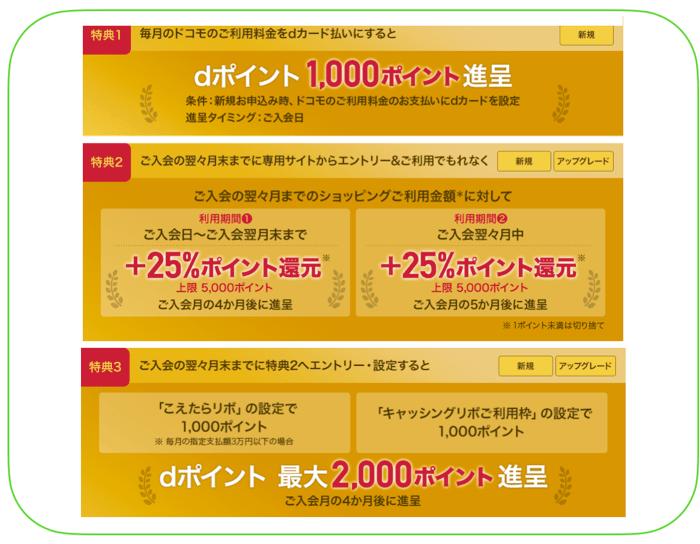 dカード GOLDのキャンペーンの内訳