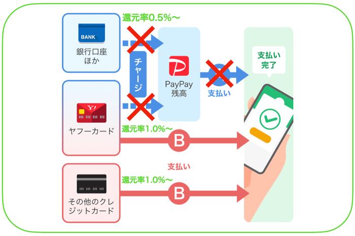 PayPayの支払い方法を比較