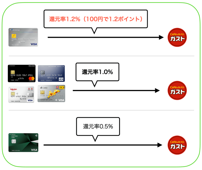 ガストでおすすめのクレジットカードを比較