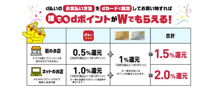 d払い×dカードの還元率