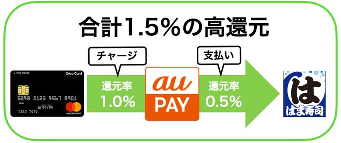 au PAYのチャージでおすすめのクレジットカード