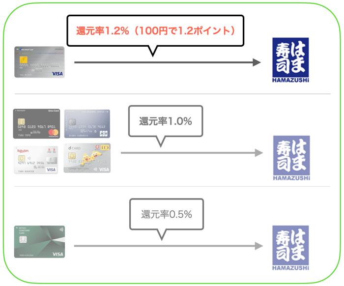 はま寿司で使えるクレジットカードを比較