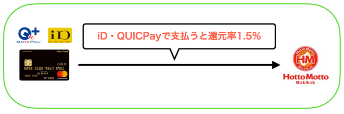 ほっともっとで1番お得な支払い方法