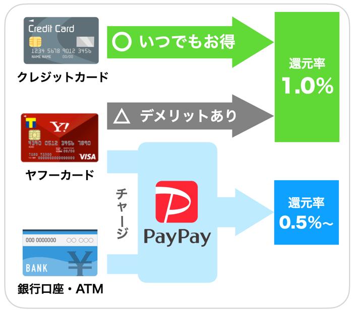 PayPayの支払い方法について
