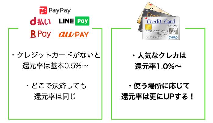 クレジットカードとスマホ決済をを比較
