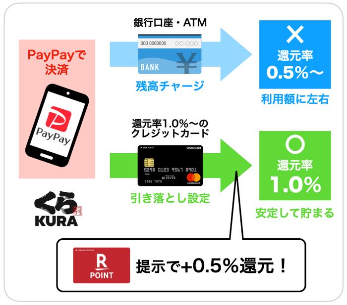 くら寿司の1番お得な支払い方法