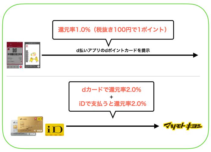 マツキヨの支払い方法を比較