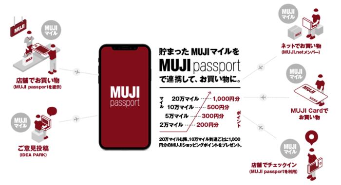 MUJI passportとは