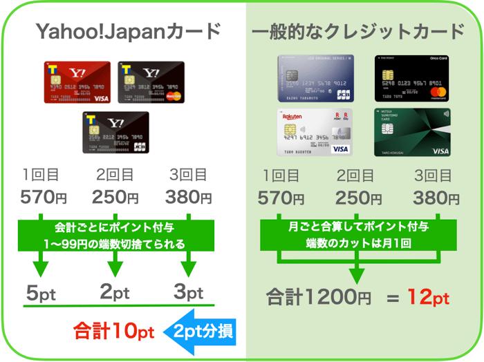Yahoo! JAPANカードの還元サービス
