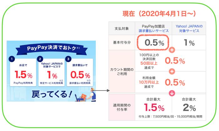 PayPayの還元率と使い方