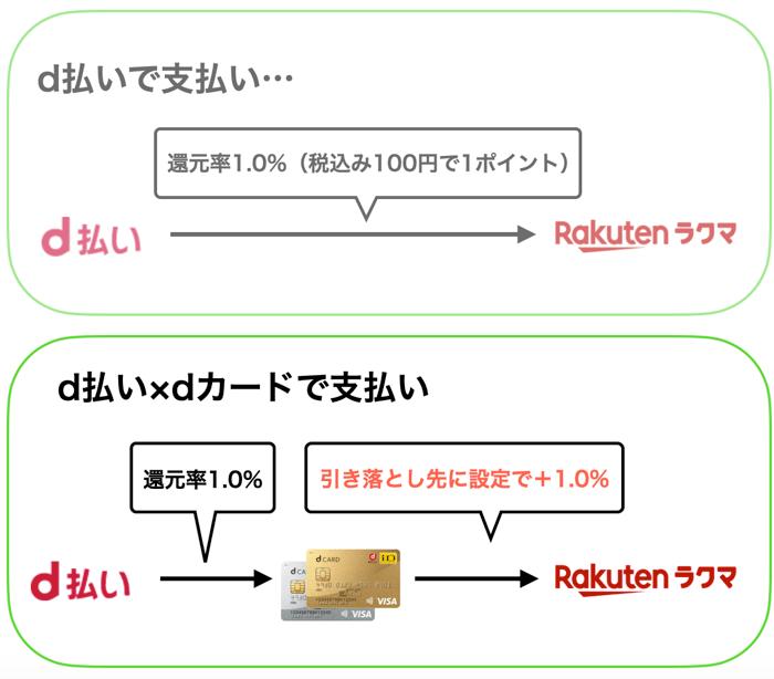 dカードの使い方と還元率