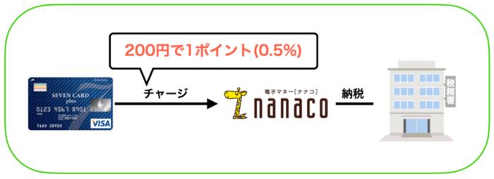 nanacoの使い方