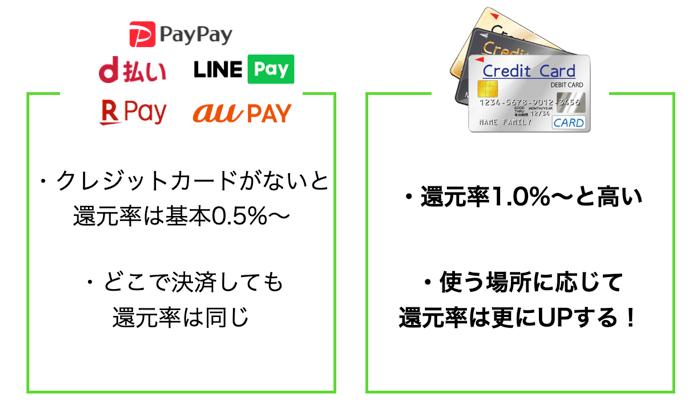 ペイペイとクレジットカードを比較