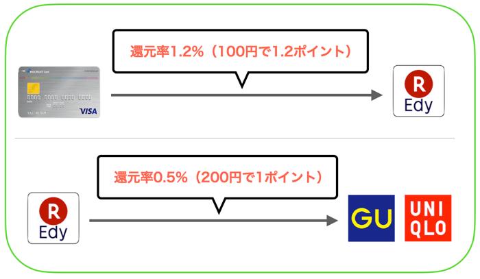 ユニクロ・GUで1番お得な支払い方法