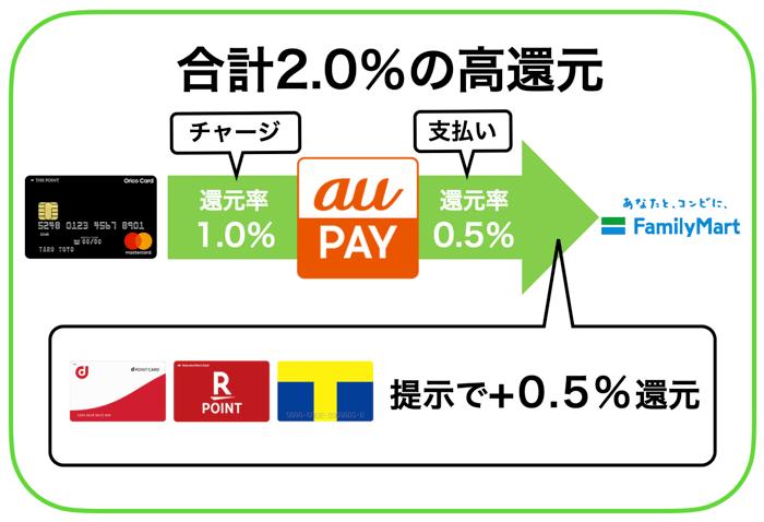 ファミリーマートで1番お得な支払い方法
