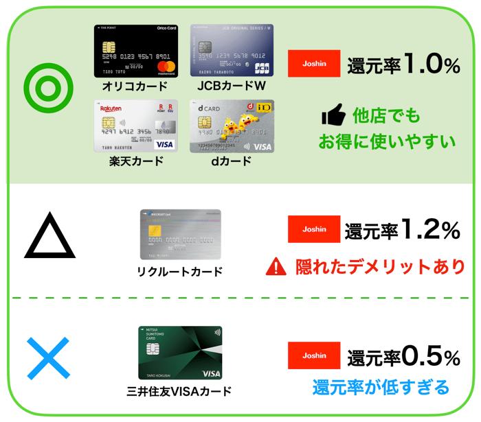 人気なクレジットカードの還元率を比較