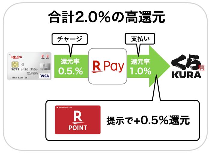 くら寿司で1番お得な支払い方法