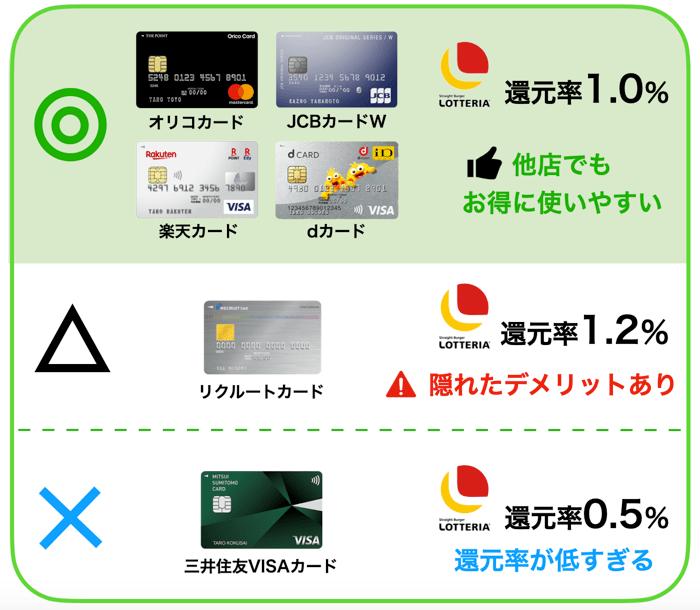 クレジットカードの還元率を比較