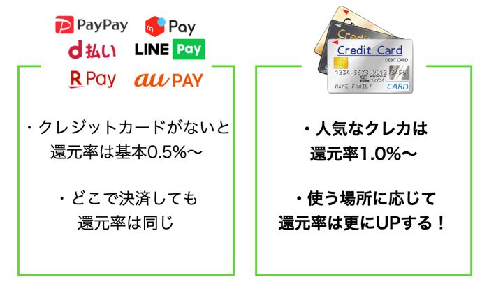 メルペイとクレジットカードを比較
